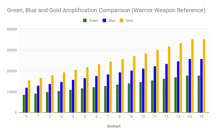 Green, Blue and Gold Amplification Comparison (Warrior Weapon Reference)