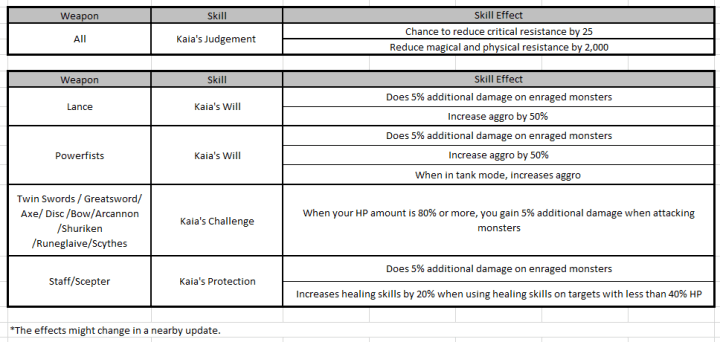 Mythic weapon skills raw table