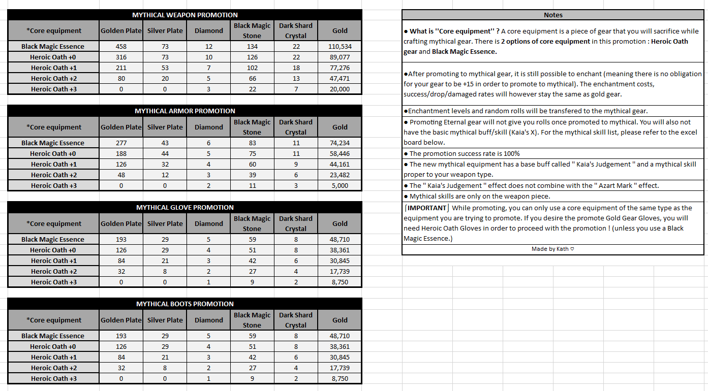 Mythic raw upgrade costs table