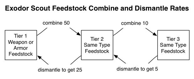 exodor scout feedstock upgrade downgrade chart